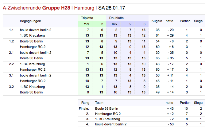 Hallencup gruppe 28